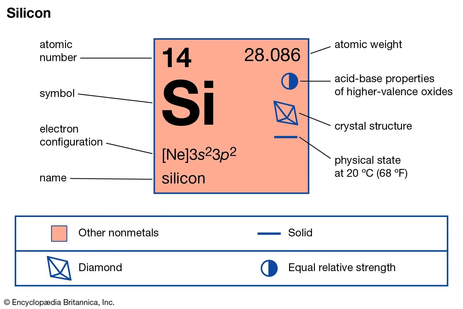 Label Parts Of Atom Worksheet