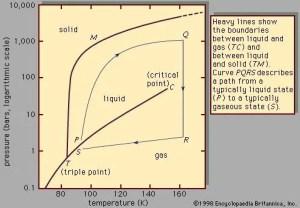 Liquid  Solutions and solubilities | Britannica