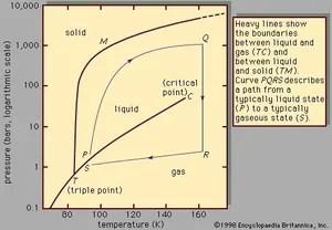 liquid | Chemistry, Properties, & Facts | Britannica