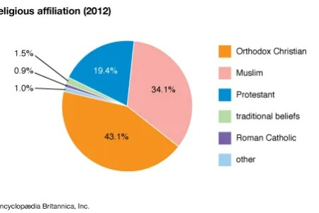Religions In India Pie Chart Full Hd Pictures 4k Ultra Full