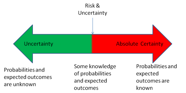 Image result for uncertainty risks