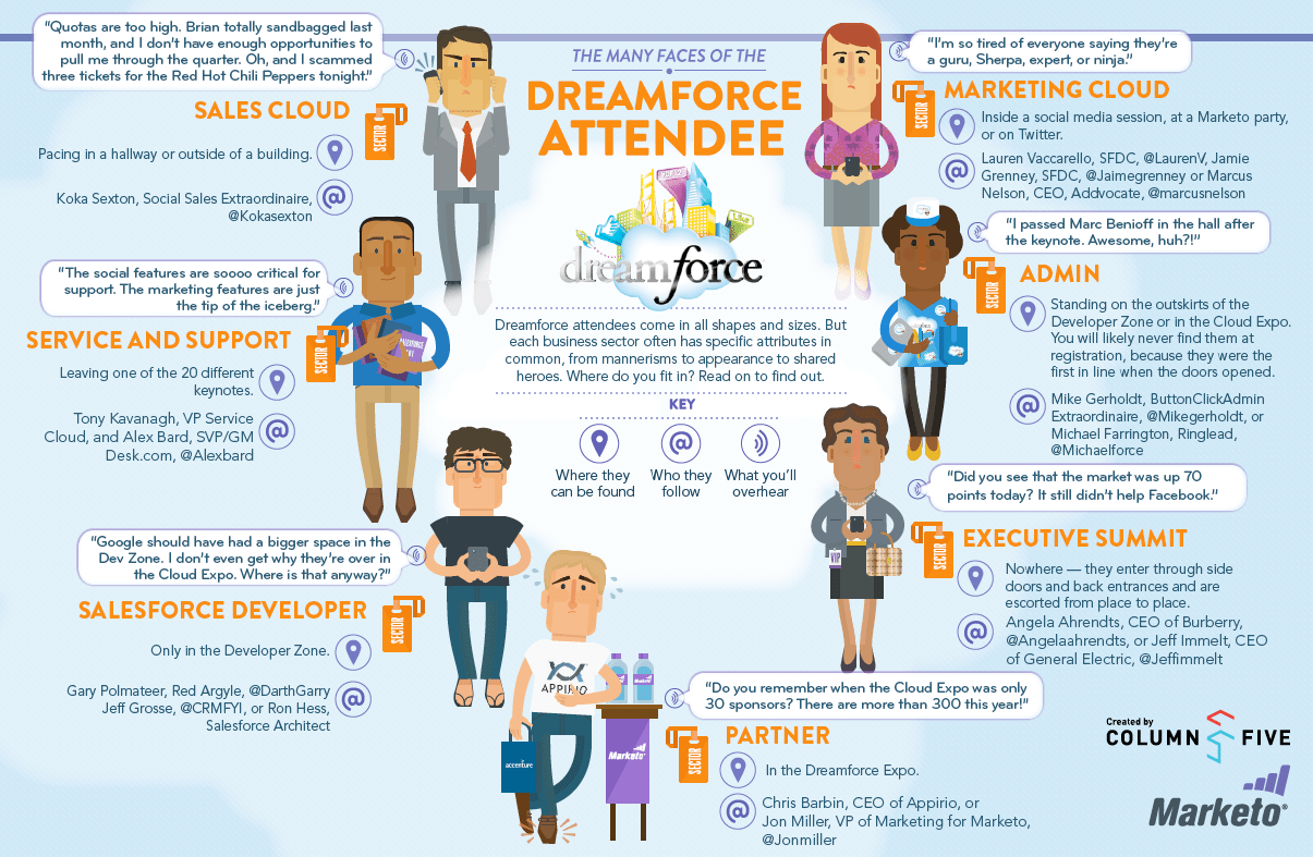 The Many Faces Of The Dreamforce Attendee Infographic