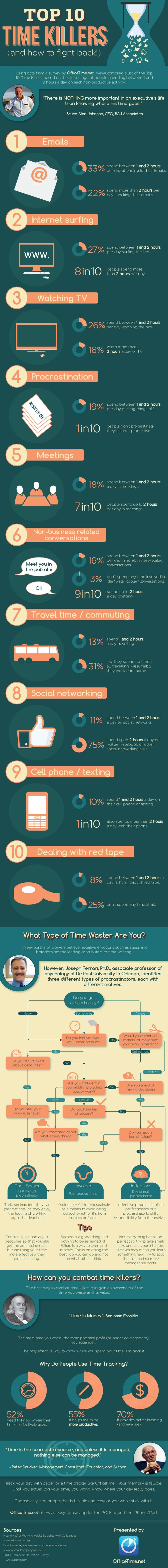 Infographic - Timesucks