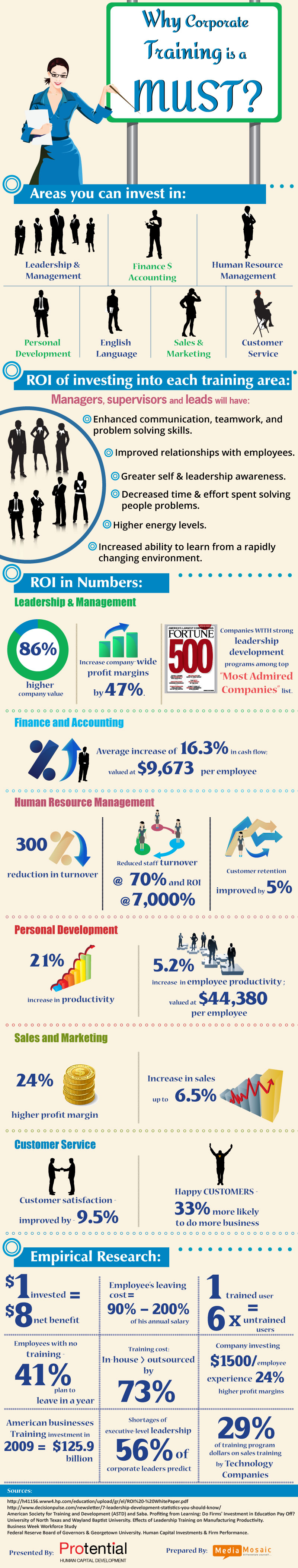 Corporate-Training-Programs-Areas-and-ROI-Calculation-by-Protential-Infographic