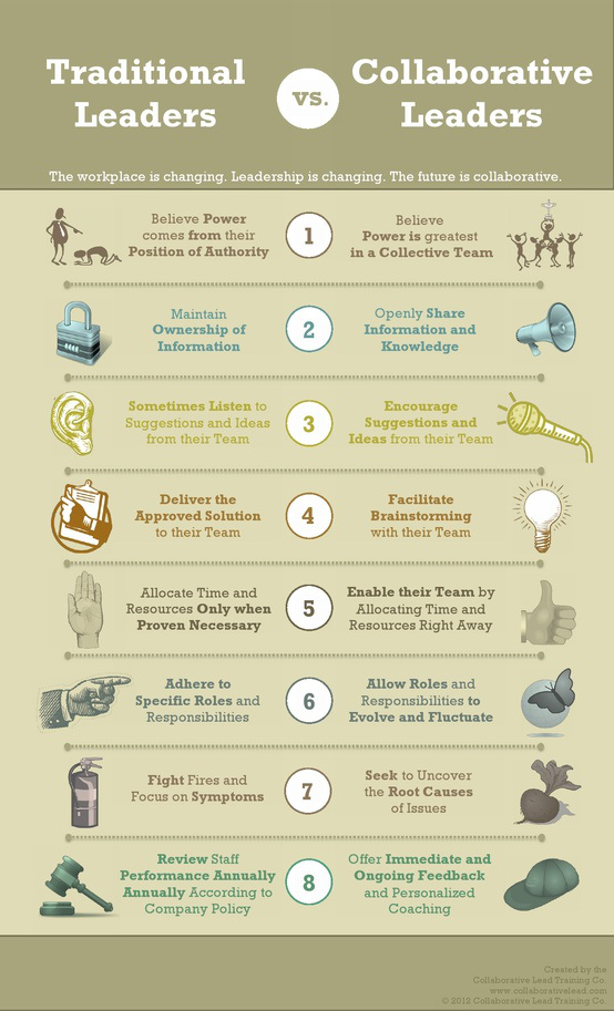 Understanding the Future of Work: 8 Traits of Collaborative Leadership [Infographic] image collaborative leadership