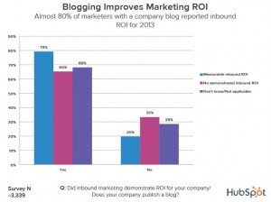 6 Small Business Marketing Trends For 2014 image blog ROI impact