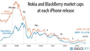 Blackberry and Nokia's market cap