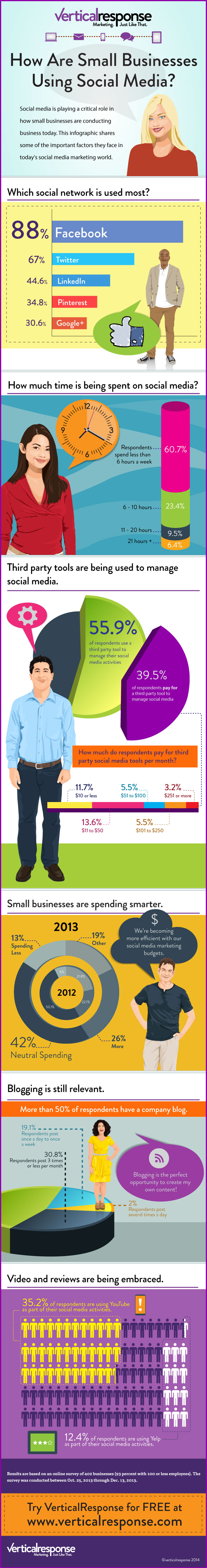 Small Business Survey Reveals Social Media Trends (Infographic) image SmBizSMsurvey 2013 FINAL1