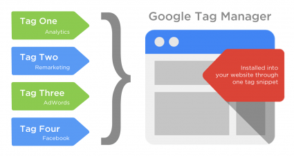 Tips Memasang Beberapa GTM Tag Dalam Satu Halaman Website