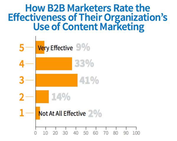 B2B_Content_Effectiveness