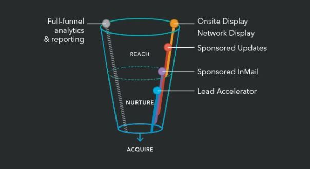 Linkedin Managment Solution Funnel
