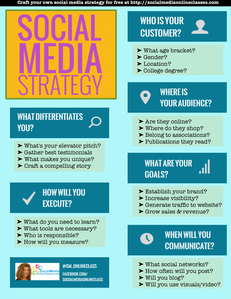 Social Media Strategy Template Develop Your Social Media