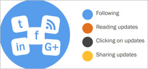 Social media for lead management