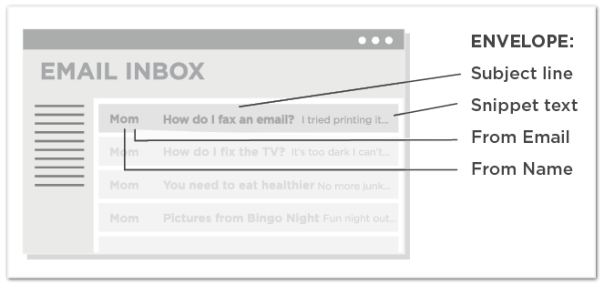 Testable parts of an email envelope
