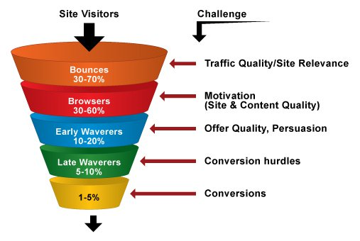 Increase-website-Conversion-Rate