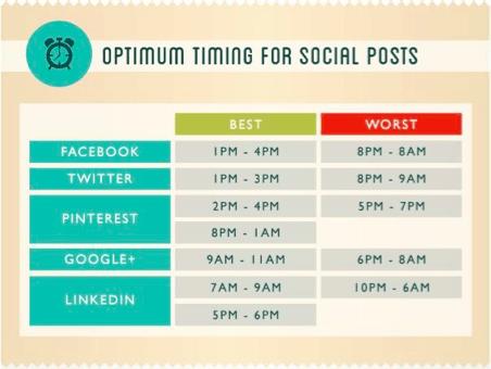 Optimum-Timing