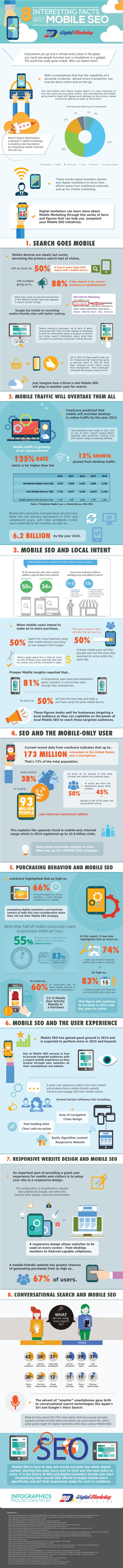 8-Interesting-Facts-about-Mobile-SEO