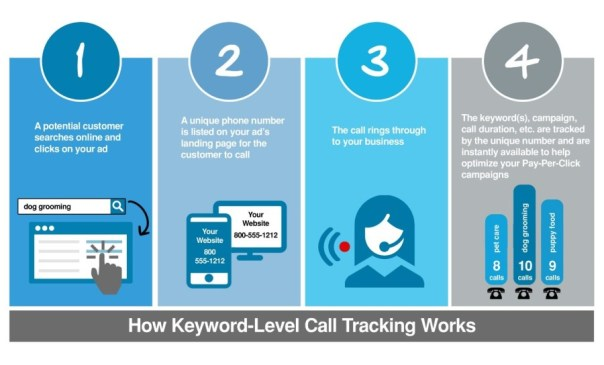 Local business marketing image showing how WordStream's keyword call tracking works