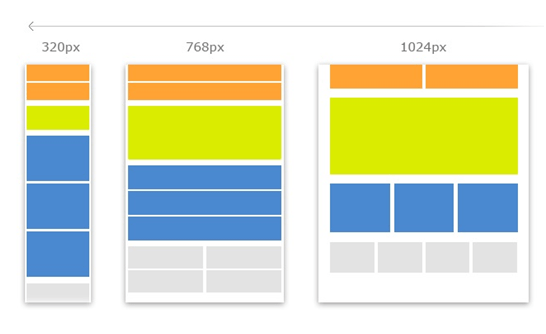 Image result for responsive browser design dimensions