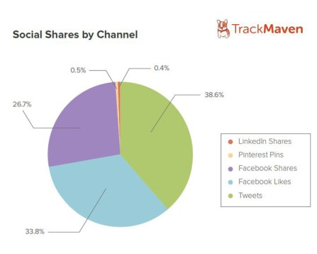social shares by network