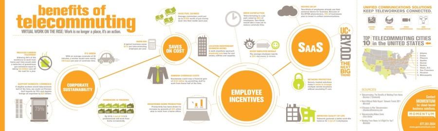 Benefits_of_Telecommuting