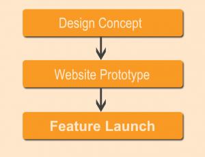 website feature development process