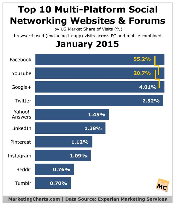 social websites and forums
