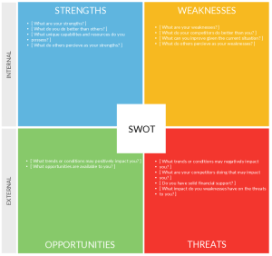 Benefits of a SWOT Analysis and How to Fine Tune It