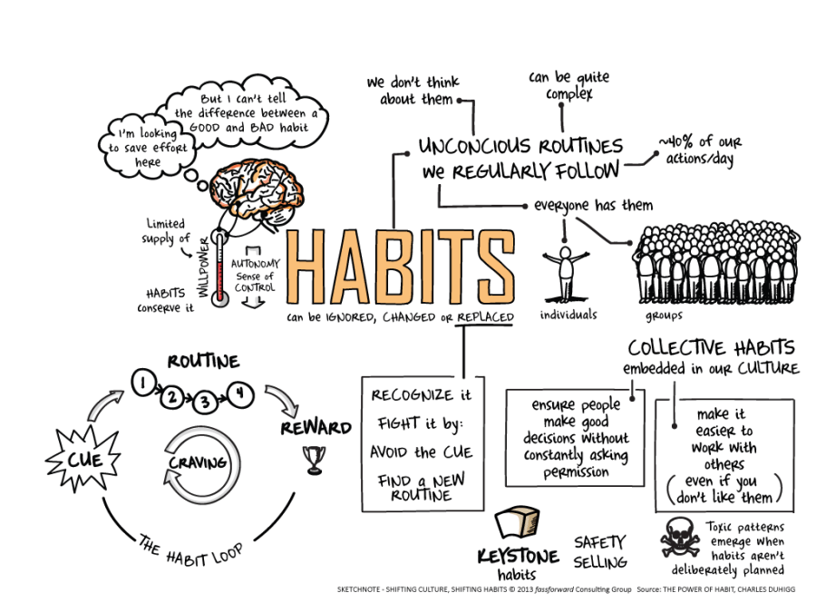 sketchnote-shifting-habits-building-cultures11
