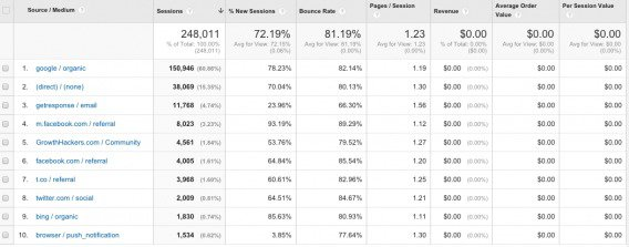 eCommerce Traffic Results