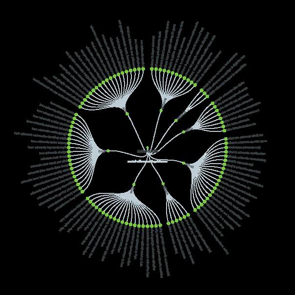 ppc keyword tools