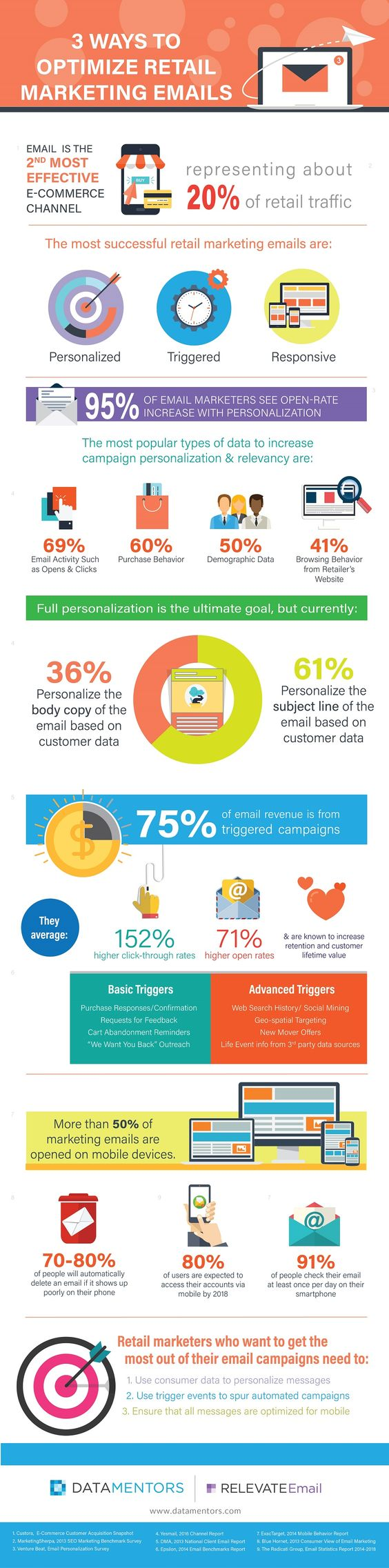 Infographic Retail Email Marketing