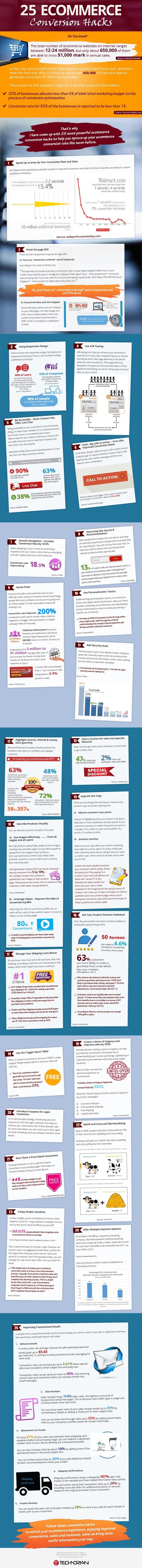 25-Ecommerce-Conversion-Optimization-Hacks-Infographic-image