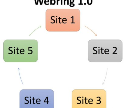 Webring 1.0
