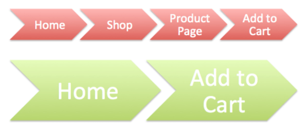 Increase conversions reduce friction