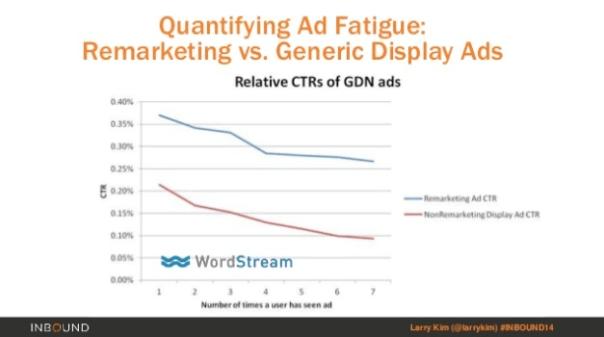 Increase conversions using remarketing ad fatigue