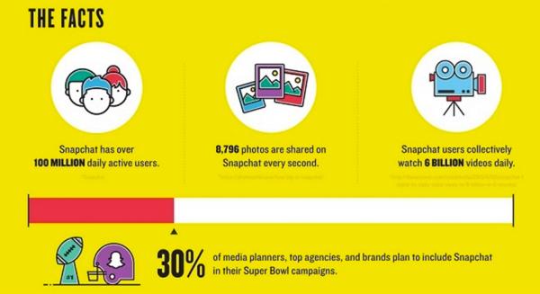 snapchat social media facts