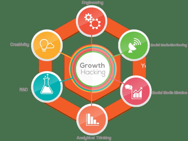 crescimento-hacking