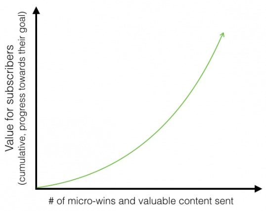 goal-progression-graph-538x426-1