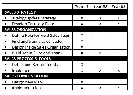 Sales Organization Timing