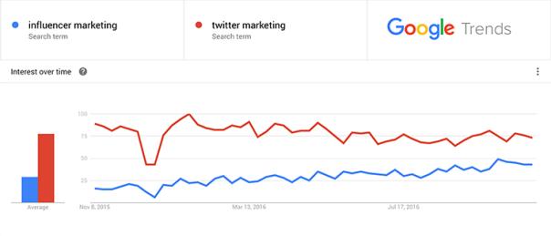 google-trends-influencer-marketing-webfluential