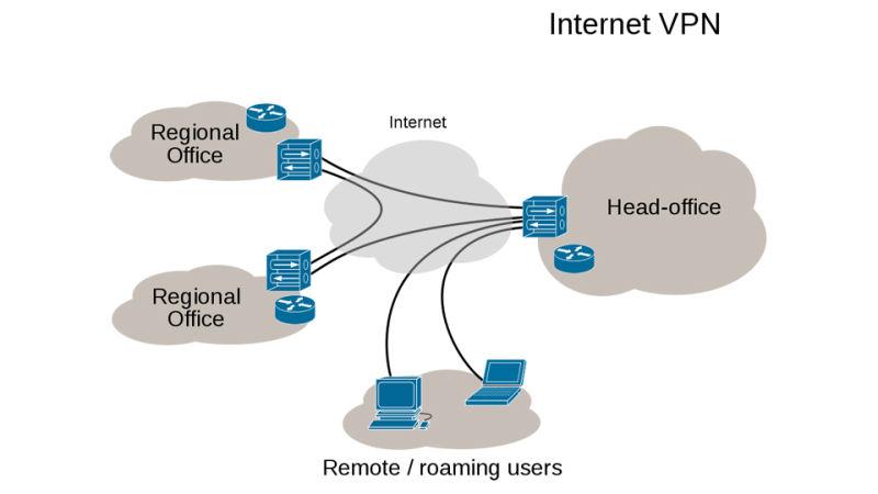 internet-vpn
