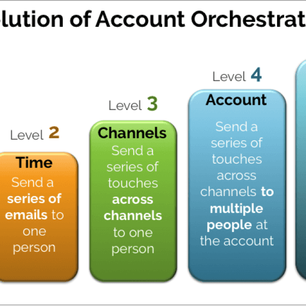Evolution of Account Orchestration