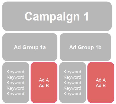 adwords ad copy