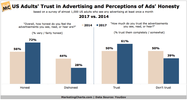 Adults trust in advertising and perception of ads