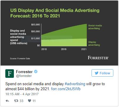 Chaert: Forrester Social Spending