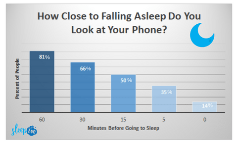 Checking phones before going to sleep
