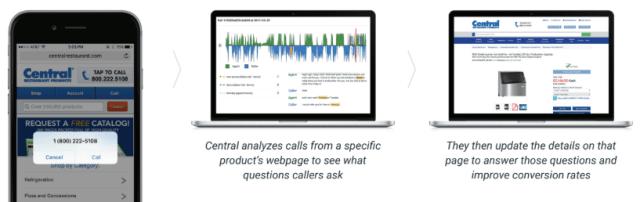 Central Restaurants voice analytics