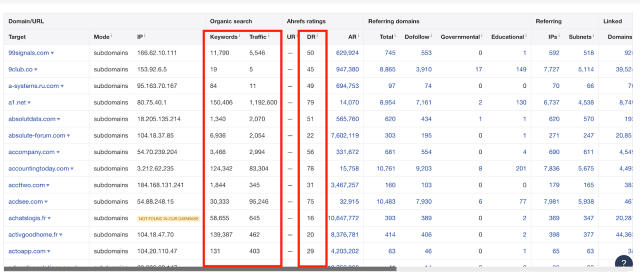 domain metrics within ahrefs.