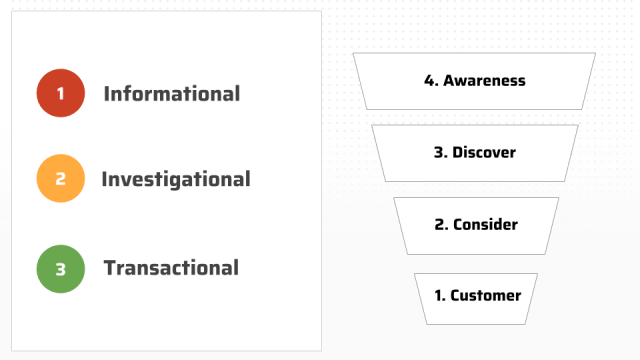 stages of search intent